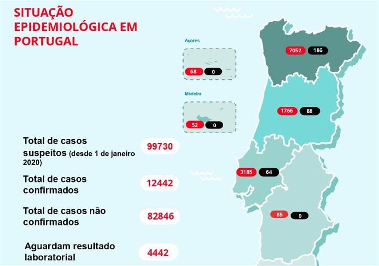 Boletim. Mais de 12 mil infetados e 345 mortos